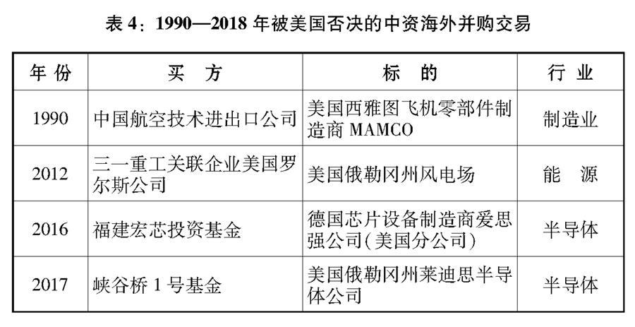 """(图表)[""""中美经贸摩擦""""白皮书]表4:1990—2018年被美国否决的中资海外并购交易"""