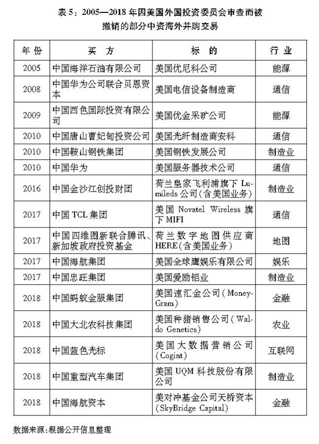 """(图表)[""""中美经贸摩擦""""白皮书]表5:2005—2018年因美国外国投资委员会审查而被撤销的部分中资海外并购交易"""