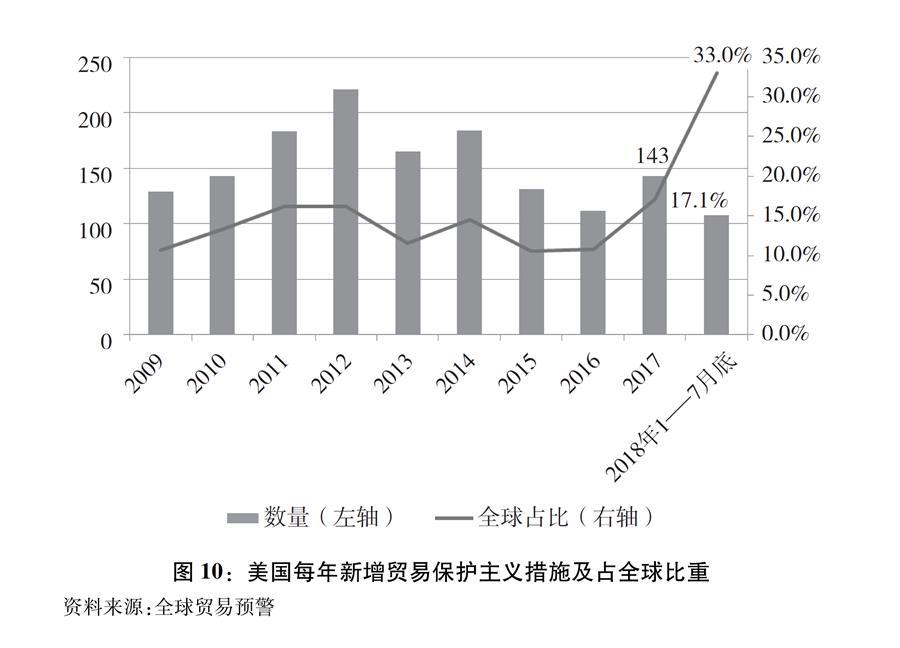 """(图表)[""""中美经贸摩擦""""白皮书]图10:美国每年新增贸易保护主义措施及占全球比重"""