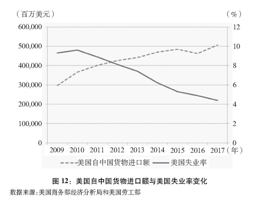 """(图表)[""""中美经贸摩擦""""白皮书]图12:美国自中国货物进口额与美国失业率变化"""