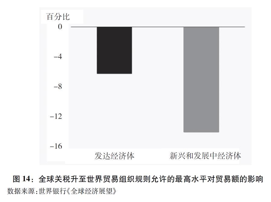 """(图表)[""""中美经贸摩擦""""白皮书]图14:全球关税升至世界贸易组织规则允许的最高水平对贸易额的影响"""