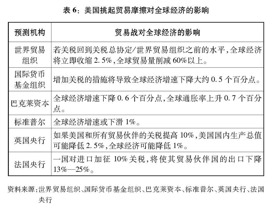 """(图表)[""""中美经贸摩擦""""白皮书]表6:美国挑起贸易摩擦对全球经济的影响"""