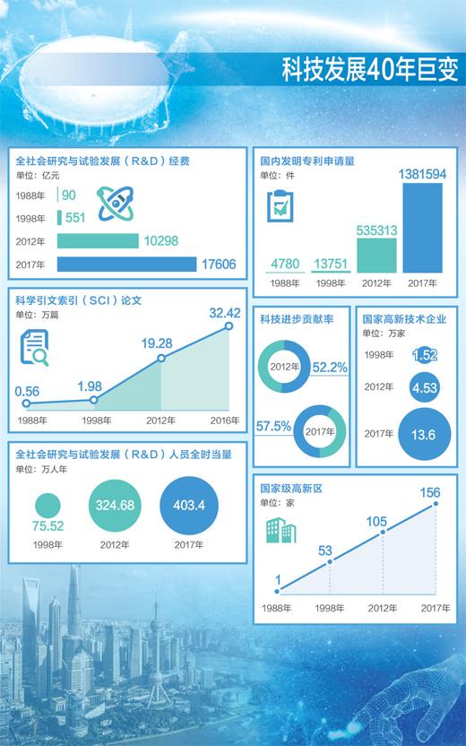 大数据:中国科技发展40年 & 中国民营经济40年