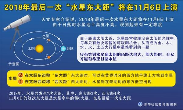 """今年最后一次""""水星东大距""""将在6日上演"""