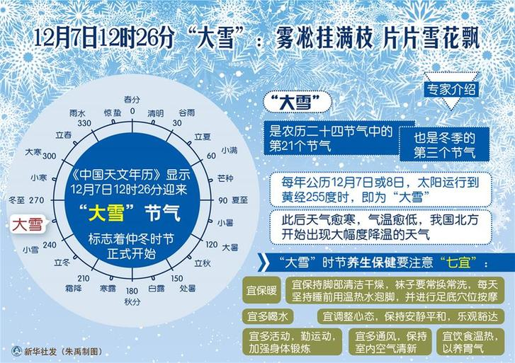 """(圖表)[傳統節氣]12月7日12時26分""""大雪"""":霧凇挂滿枝 片片雪花飄"""