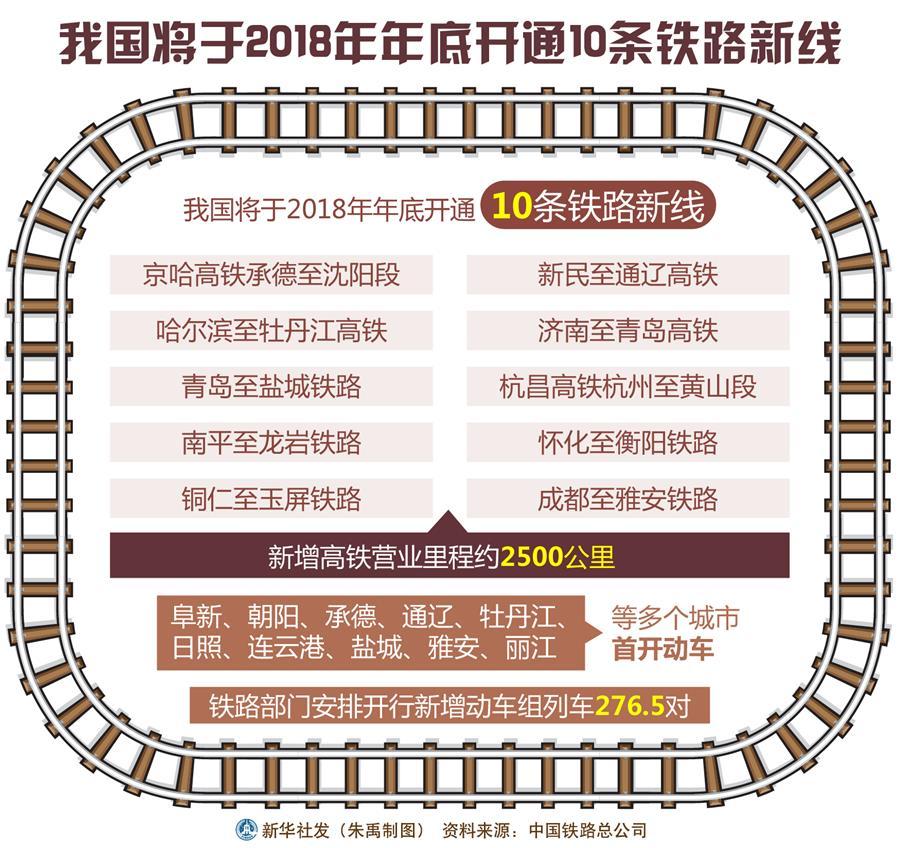 我國將于2018年年底開通10條鐵路新線