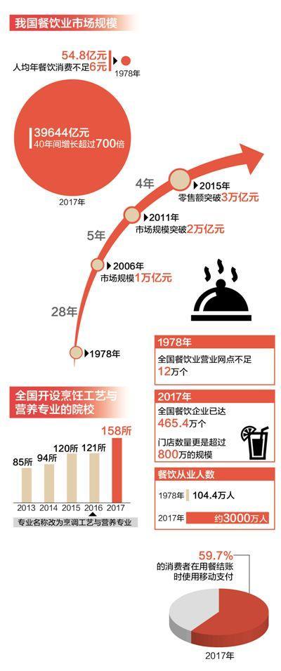 40年 舌尖上的改变:餐饮业市场规模从54.8亿元增至39644亿元