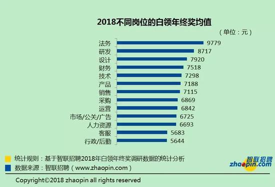 职位越高,年终奖越高。高层管理者的年终奖是普通员工的近4倍。