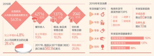 关注国人春节消费