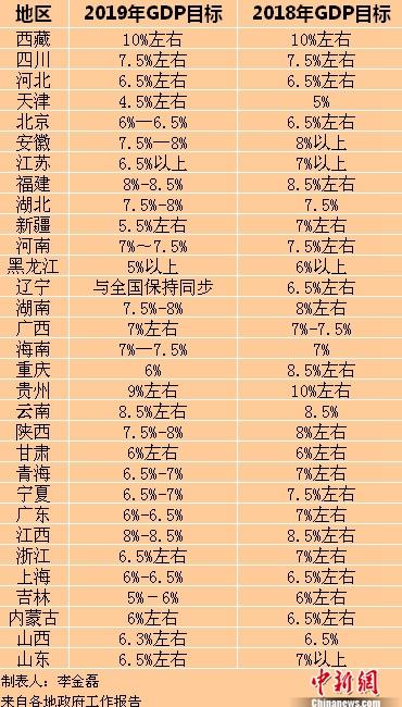 2019年各省區市GDP目標。<a target='_blank' href='http://big5.news.cn/gate/big5/www.chinanews.com/' ><p  align=