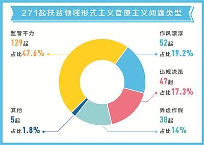 271起扶贫领域曝光案例分析:基层单位多发
