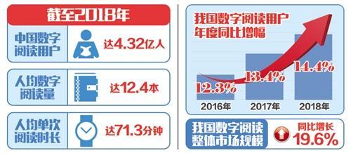 中国去年人均阅读12.4本电子书全民数字阅读迎5G时代