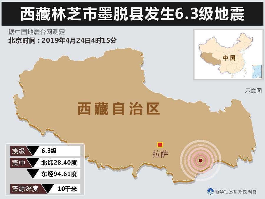 西藏林芝市墨脱县发生6.3级地震 暂未接到人员伤亡和财产损失报告
