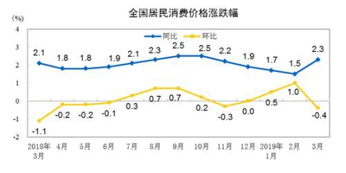CPI同比、環比漲幅走勢圖。來自國家統計局