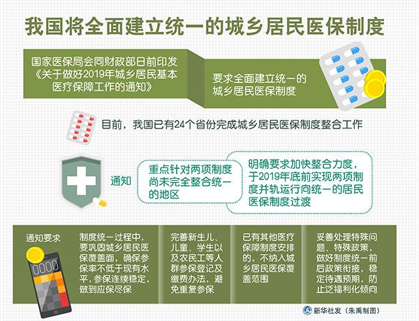 加快整合力度 2019年将全面建立统一的城乡居民医保制度