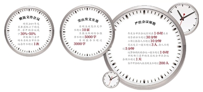 """北京为基层减负 每周一为""""无会日""""每年设定""""无会周"""""""