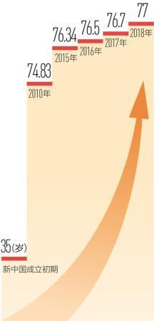 国家卫健委:中国居民人均预期寿命达七十七岁
