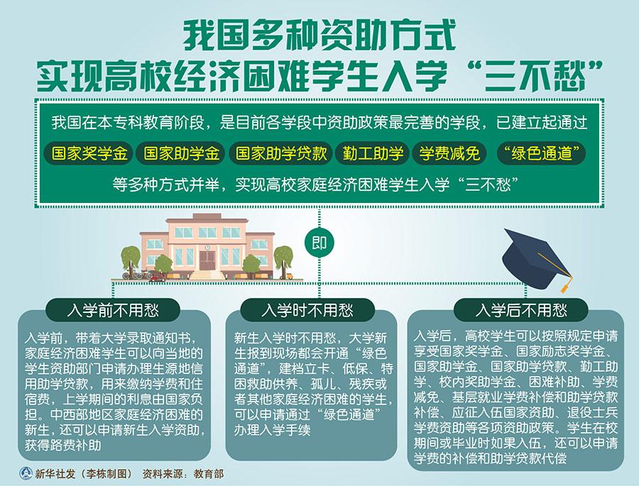 """我国多种资助方式实现高校经济困难学生入学""""三不愁"""""""