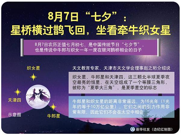 """7日""""七夕"""":星橋橫過鵲飛回,坐看牽牛織女星"""
