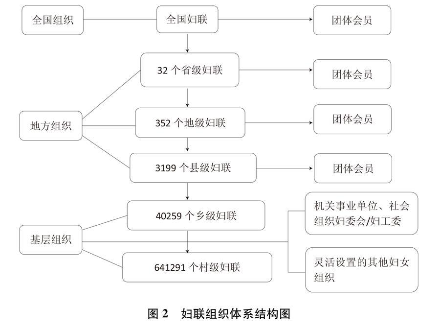 (图表)[新中国70年妇女事业白皮书]图2 妇联组织体系结构图