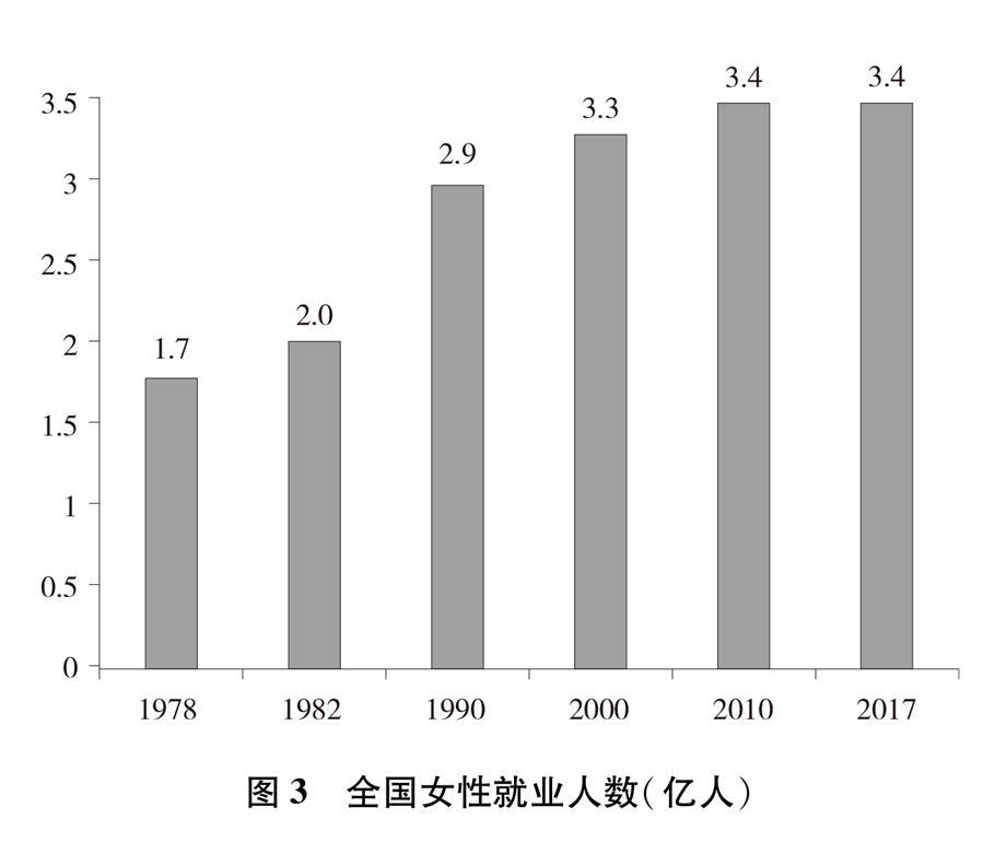 (图表)[新中国70年妇女事业白皮书]图3 全国女性就业人数(亿人)