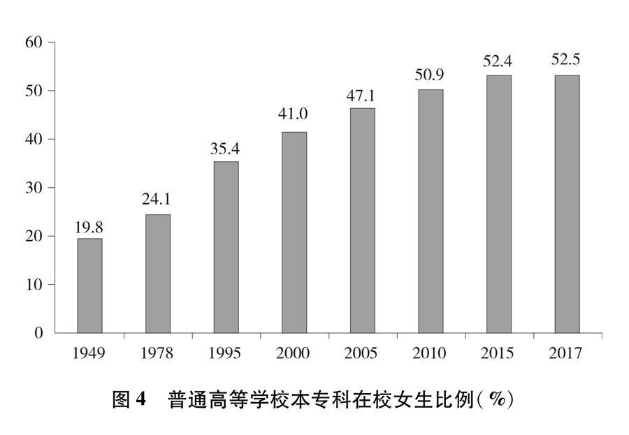 (图表)[新中国70年妇女事业白皮书]图4 普通高等学校本专科在校女生比例(%)
