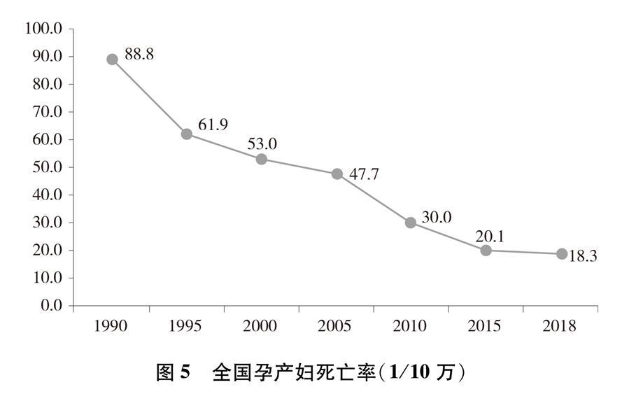(图表)[新中国70年妇女事业白皮书]图5 全国孕产妇死亡率(1/10万)
