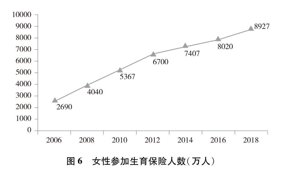 (图表)[新中国70年妇女事业白皮书]图6 女性参加生育保险人数(万人)