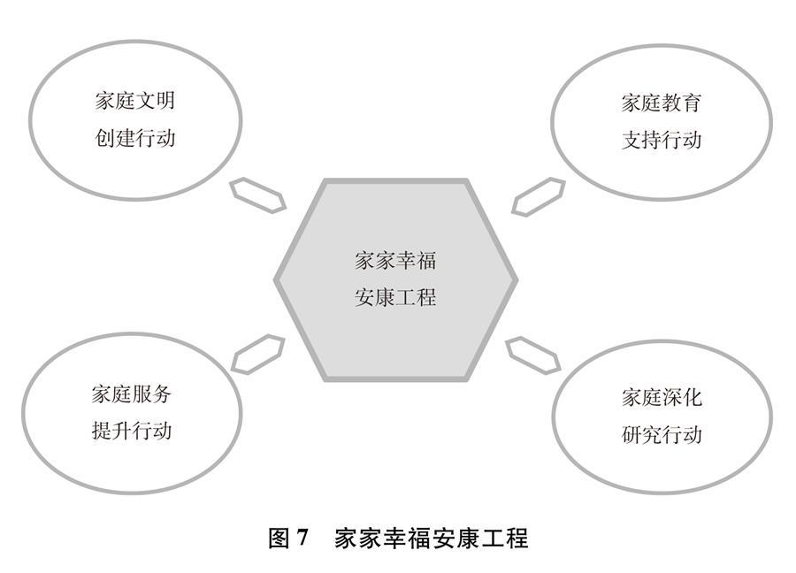 (图表)[新中国70年妇女事业白皮书]图7 家家幸福安康工程
