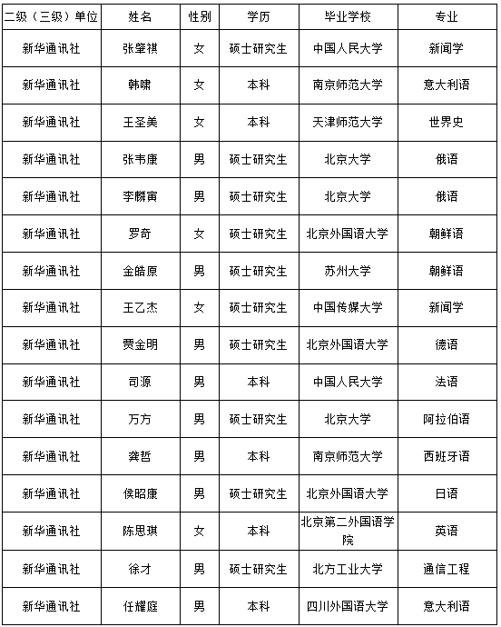 新华通讯社接收毕业生情况公示