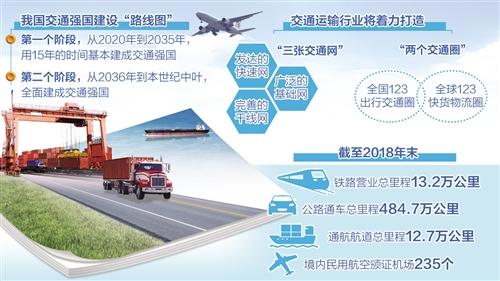 交通强国建设目标清晰协同发力