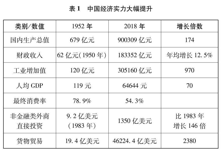 (图表)[新时代的中国与世界白皮书]表1 中国经济实力大幅提升