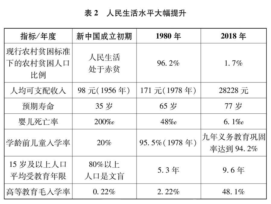 (图表)[新时代的中国与世界白皮书]表2 人民生活水平大幅提升