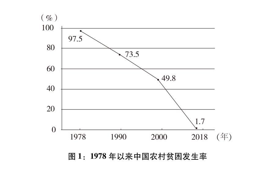 (图表)[新时代的中国与世界白皮书]图1:1978年以来中国农村贫困发生率