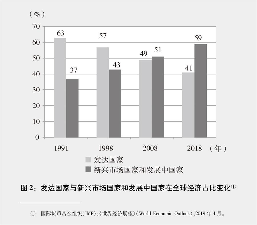(图表)[新时代的中国与世界白皮书]图2:发达国家与新兴市场国家和发展中国家在全球经济占比变化①