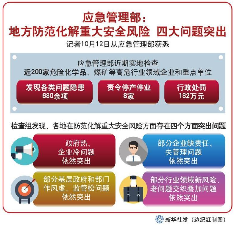 (圖表)[社會]應急管理部:地方防范化解重大安全風險 四大問題突出
