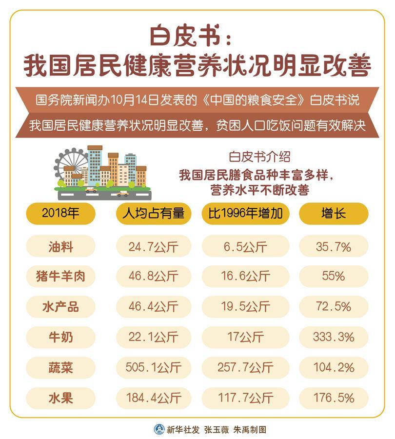 (圖表)[中國的糧食安全白皮書]白皮書:我國居民健康營養狀況明顯改善