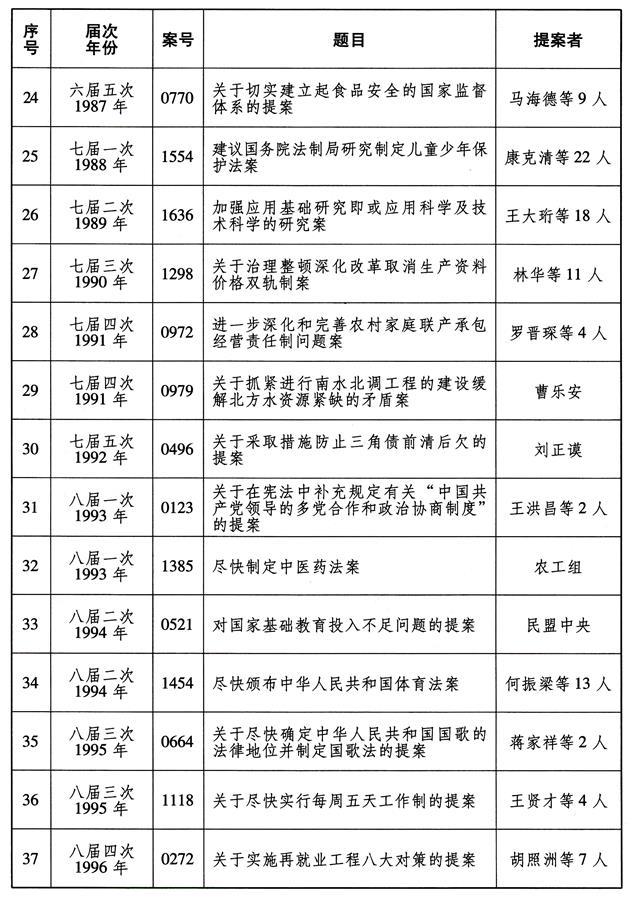 (图表)[受权发布]全国政协成立70年来有影响力重要提案名单(3)