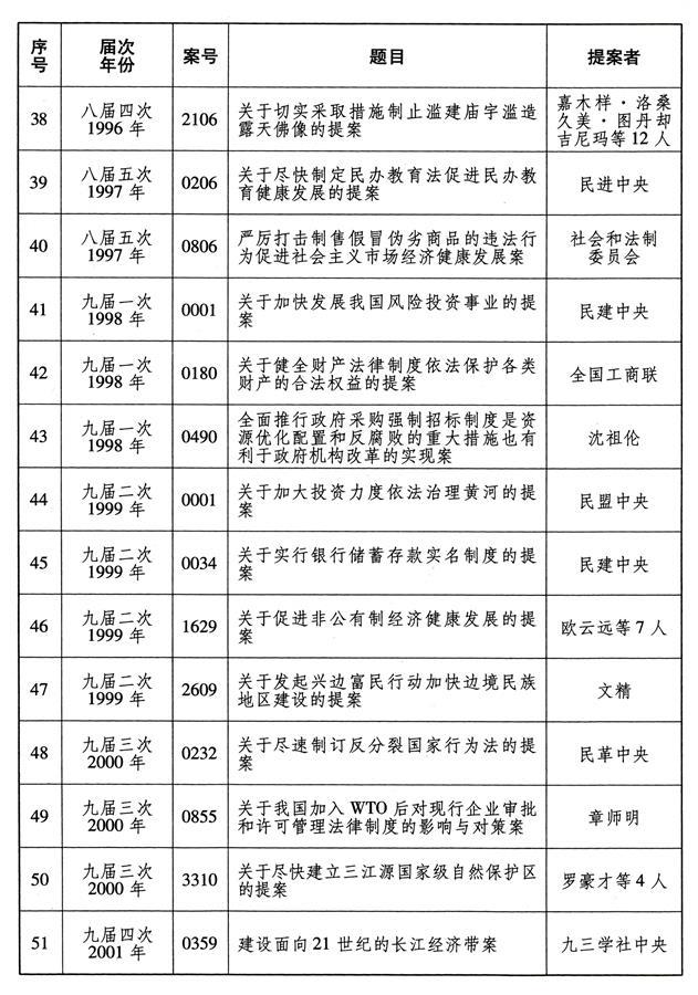 (图表)[受权发布]全国政协成立70年来有影响力重要提案名单(4)