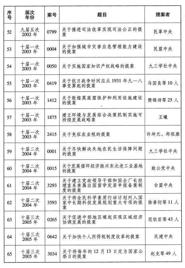 (图表)[受权发布]全国政协成立70年来有影响力重要提案名单(5)