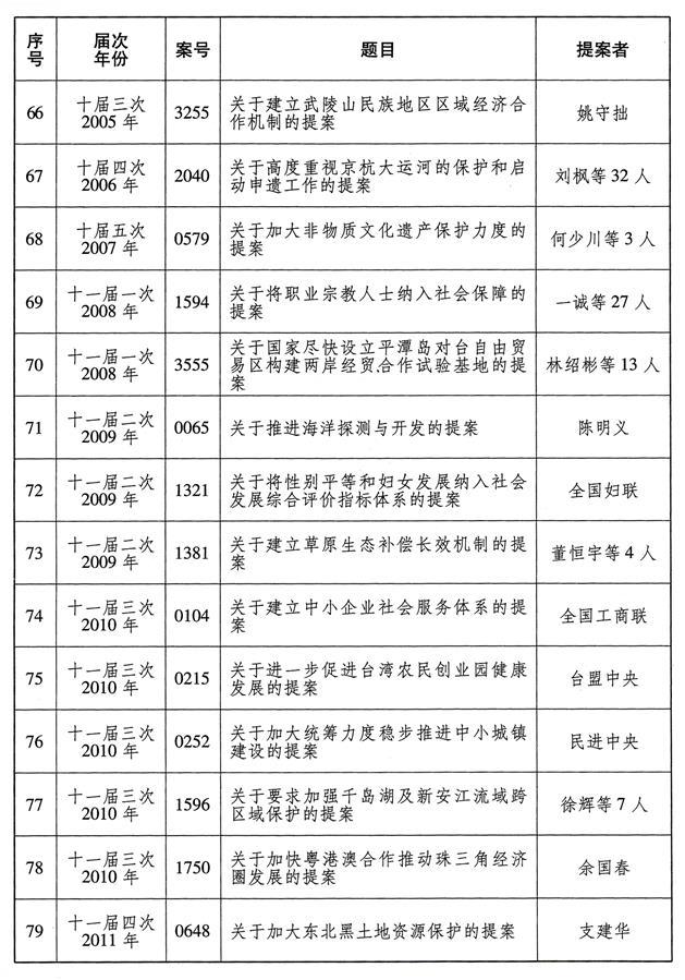 (图表)[受权发布]全国政协成立70年来有影响力重要提案名单(6)