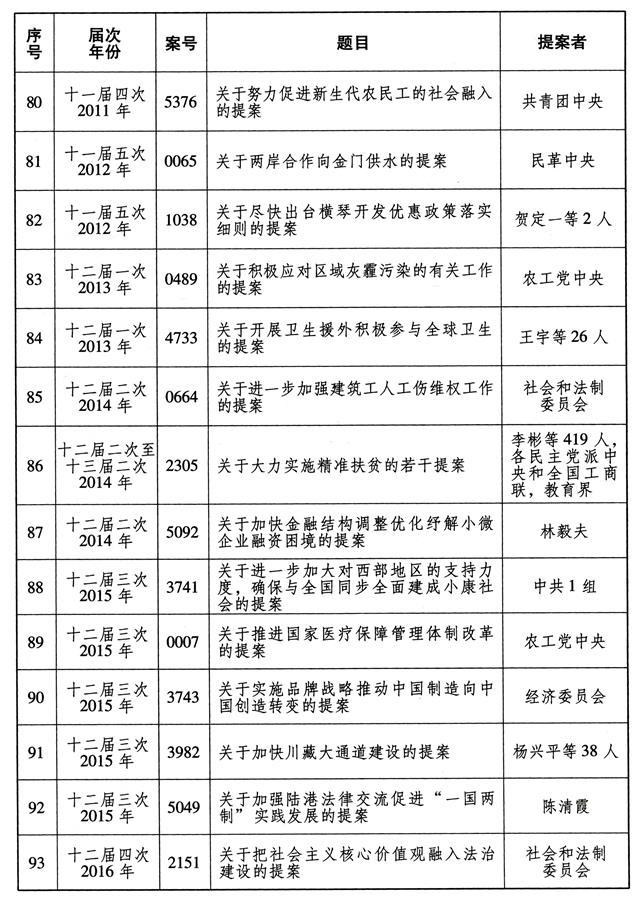 (图表)[受权发布]全国政协成立70年来有影响力重要提案名单(7)