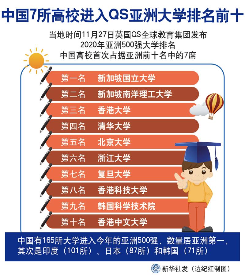 首次!中国7所高校进入QS亚洲大学排名前十