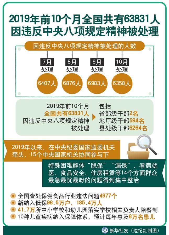 (图表) [新华全媒头条]2019年前10个月全国共有63831人因违反中央八项规定精神被处理