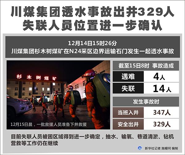 川煤集团透水事故出井329人 失联