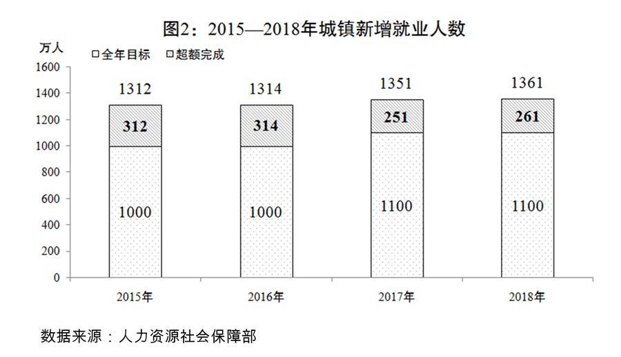 (圖表)[兩會受權發布]關于2018年國民經濟和社會發展計劃執行情況與2019年國民經濟和社會發展計劃草案的報告(圖2)