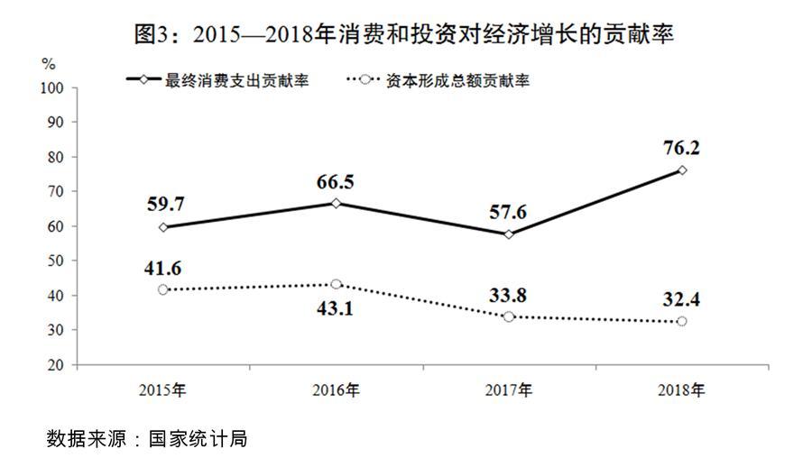 (圖表)[兩會受權發布]關于2018年國民經濟和社會發展計劃執行情況與2019年國民經濟和社會發展計劃草案的報告(圖3)