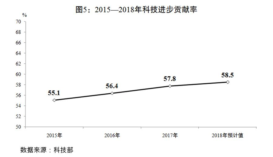(圖表)[兩會受權發布]關于2018年國民經濟和社會發展計劃執行情況與2019年國民經濟和社會發展計劃草案的報告(圖5)