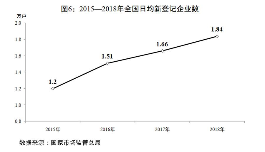 (圖表)[兩會受權發布]關于2018年國民經濟和社會發展計劃執行情況與2019年國民經濟和社會發展計劃草案的報告(圖6)