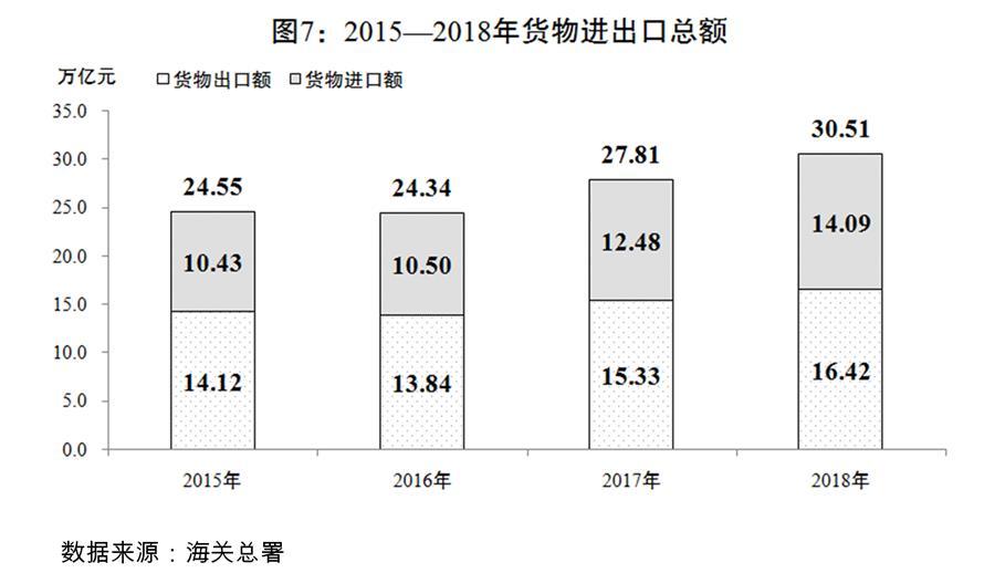(圖表)[兩會受權發布]關于2018年國民經濟和社會發展計劃執行情況與2019年國民經濟和社會發展計劃草案的報告(圖7)